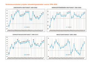 Maakuntaennusteet 1994-2018