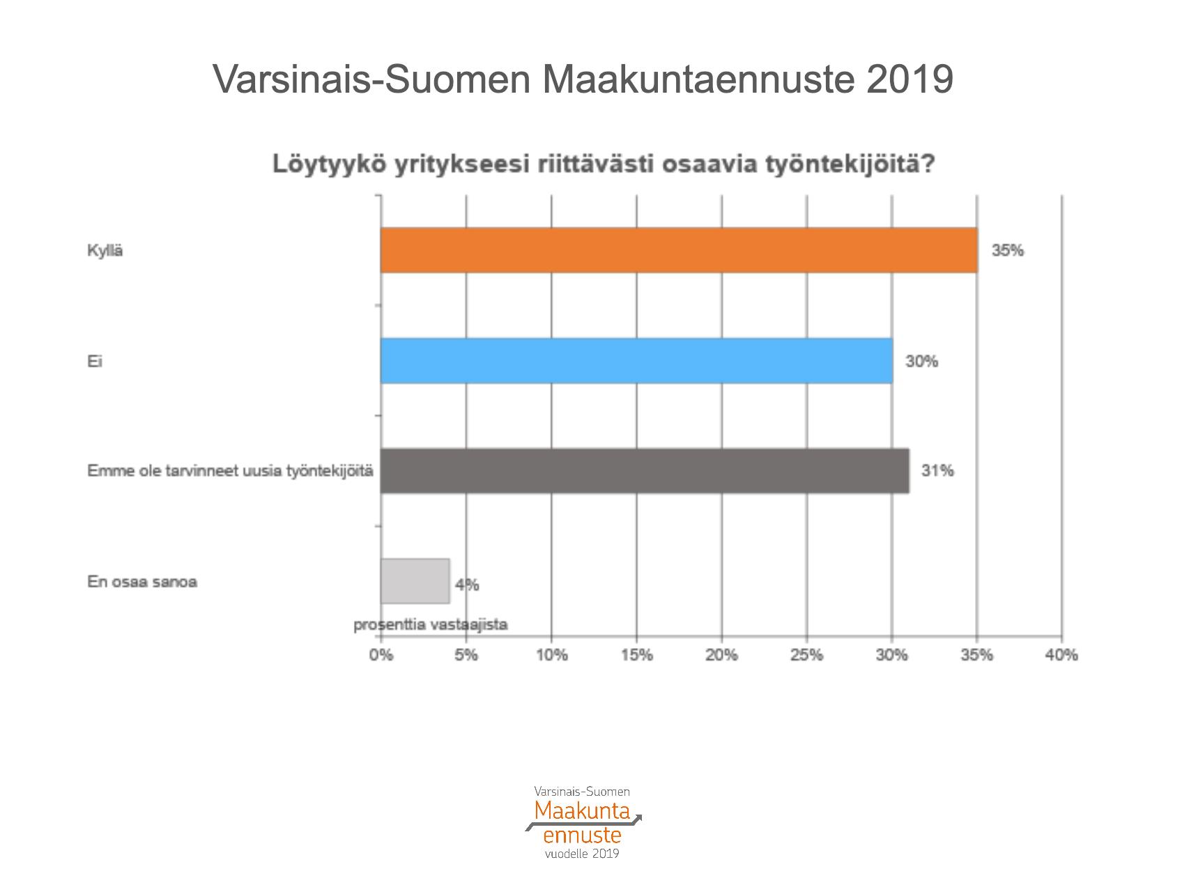 Varsinais-Suomen työntekijöiden osaaminen