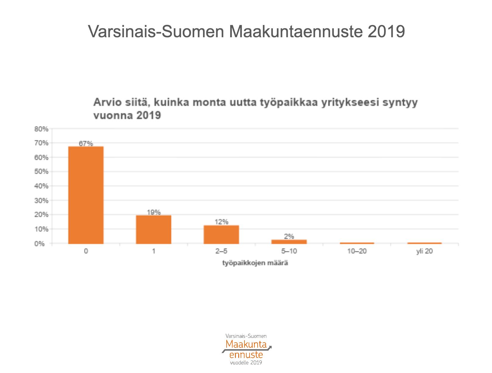 Varsinais-Suomen uudet työpaikat
