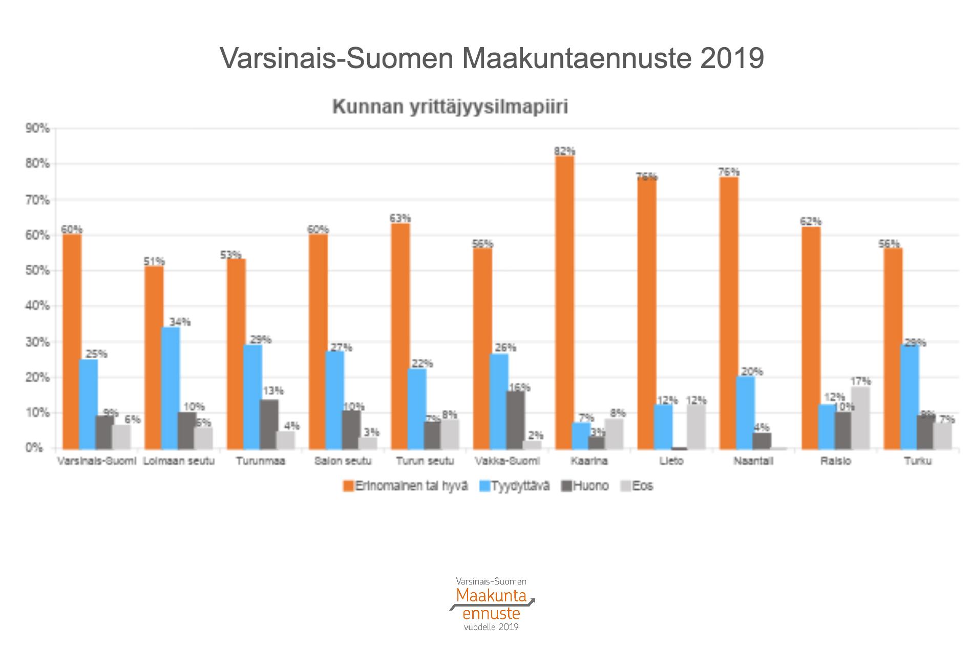 Varsinais-Suomen yrittäjyysilmapiiri