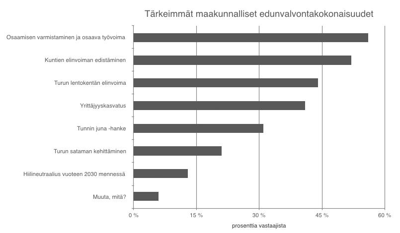 Tärkeimmät maakunnalliset edunvalvontakokonaisuudet