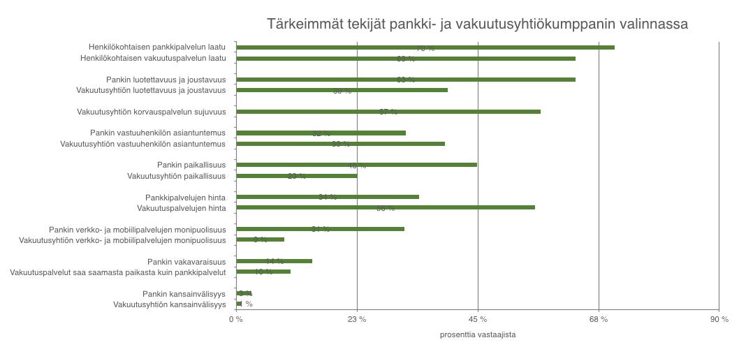 Tärkeimmät tekijät pankki- ja vakuutusyhtiökumppanin valinnassa